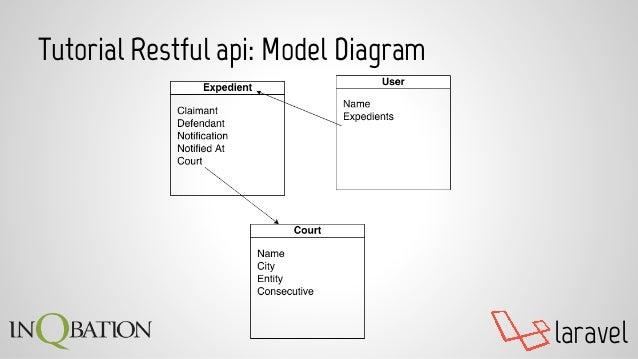 laravel Tutorial Restful api: Model Diagram