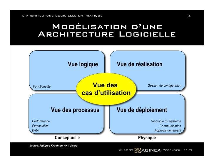 L architecture logicielle en pratique for Architecture logicielle exemple