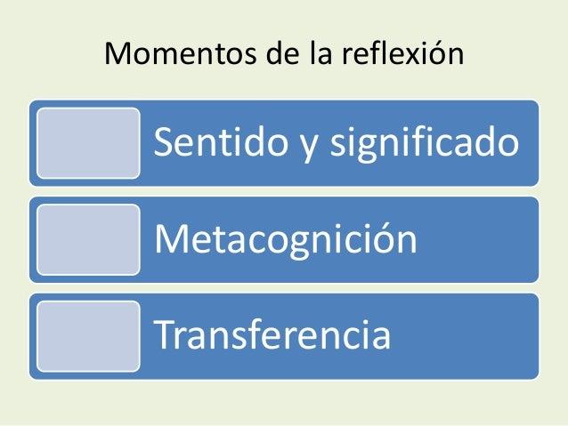 Momentos de la reflexión Sentido y significado Metacognición Transferencia