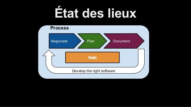 État des lieux  Process  Negociate Plan Document  Tools  Develop the right software