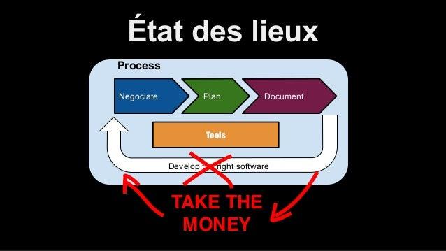 État des lieux  Process  Negociate Plan Document  Tools  Develop the right software  TAKE THE!  MONEY