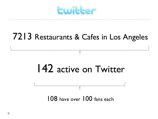 Restaurants & Cafes in Los Angeles on Facebook, Twitter