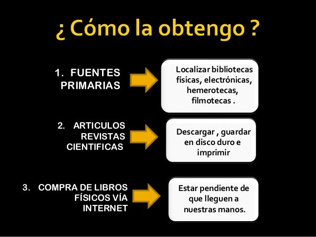 1. FUENTES       Localizar bibliotecas                       físicas, electrónicas,       PRIMARIAS           hemerotecas,...