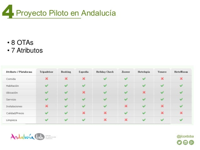 Proyecto Piloto en Andalucía4 @jlcordoba • 8 OTAs • 7 Atributos