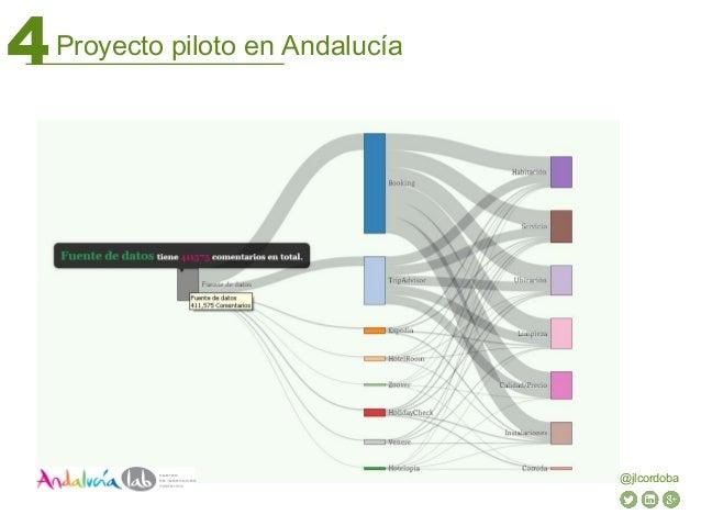 Proyecto piloto en Andalucía4 @jlcordoba