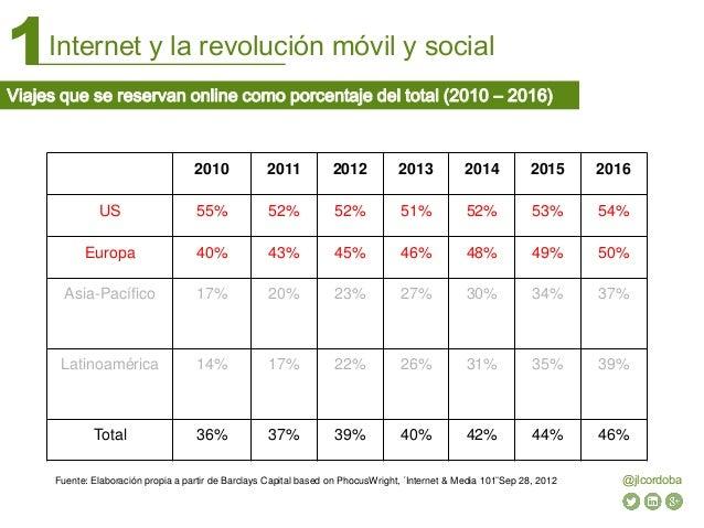 Internet y la revolución móvil y social1 @jlcordoba Viajes que se reservan online como porcentaje del total (2010 – 2016) ...