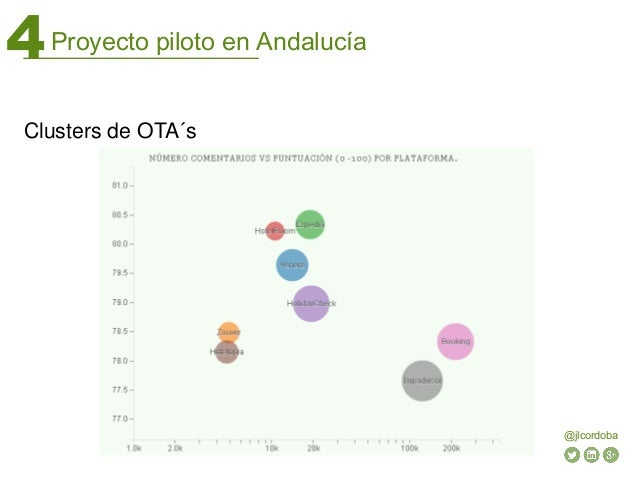 Proyecto piloto en Andalucía4 @jlcordoba Clusters de OTA´s