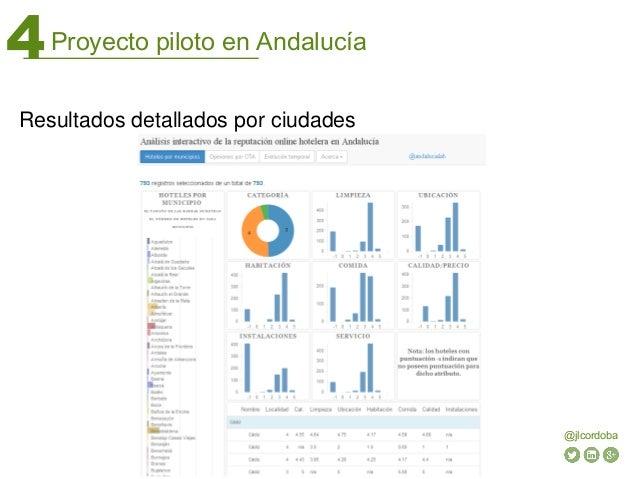 Proyecto piloto en Andalucía4 @jlcordoba Resultados detallados por ciudades