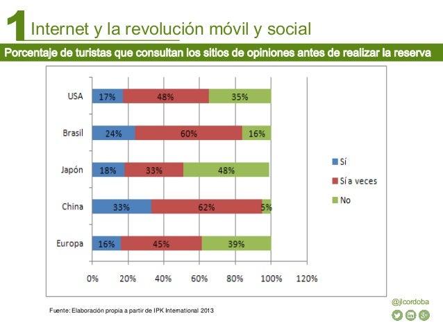 Internet y la revolución móvil y social1 @jlcordoba Porcentaje de turistas que consultan los sitios de opiniones antes de ...