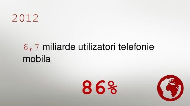 2012 1,3 miliarde utilizatori folosesc mobilul pentru a accesa retelele sociale 19%