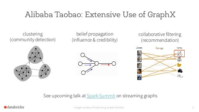 Alibaba Taobao: Extensive Use of GraphX 12 clustering (community detection) belief propagation (influence & credibility) c...
