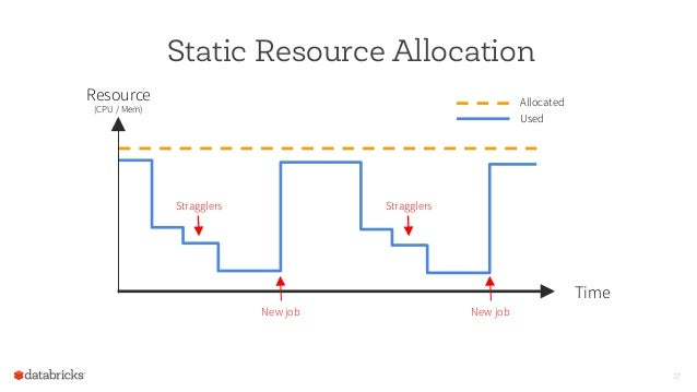 Static Resource Allocation 17 Resource (CPU / Mem) Time Allocated Used New job New job Stragglers Stragglers