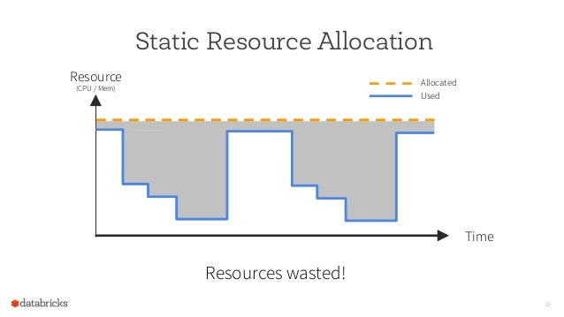 Static Resource Allocation 19 Resource (CPU / Mem) Time Allocated Used Resources wasted!