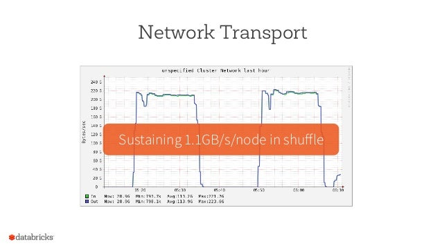 Network Transport Sustaining 1.1GB/s/node in shuffle