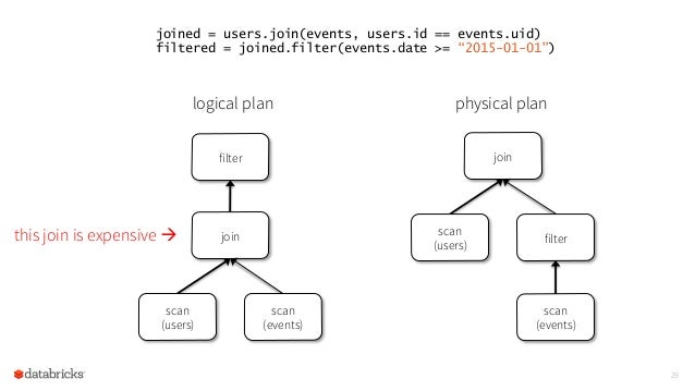 """29 joined = users.join(events, users.id == events.uid) filtered = joined.filter(events.date >= """"2015-01-01"""") logical plan ..."""