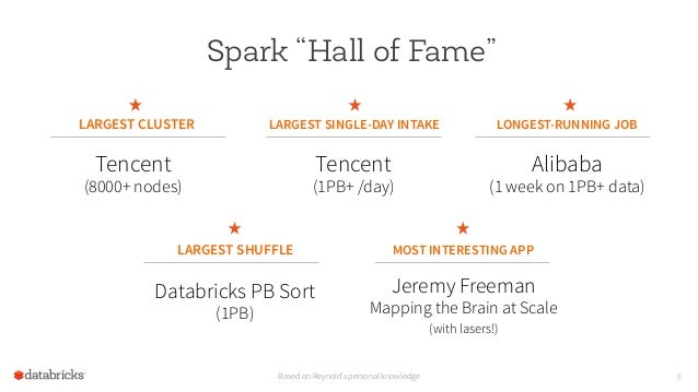 """8 Spark """"Hall of Fame"""" LARGEST SINGLE-DAY INTAKE LONGEST-RUNNING JOB LARGEST SHUFFLE MOST INTERESTING APP Tencent (1PB+ /d..."""