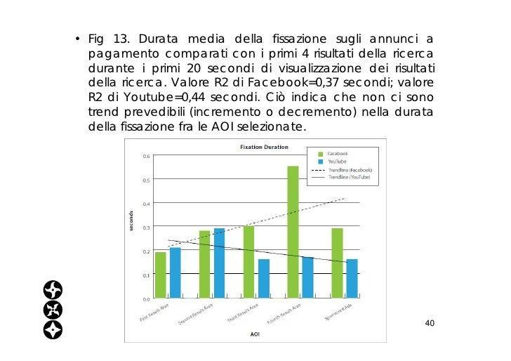 <ul><li>Fig 13. Durata media della fissazione sugli annunci a pagamento comparati con i primi 4 risultati della ricerca du...