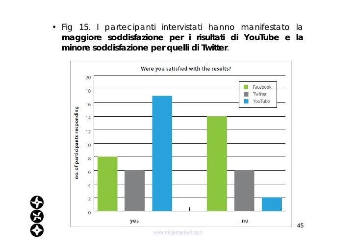 <ul><li>Fig 15. I partecipanti intervistati hanno manifestato la  maggiore soddisfazione per i risultati di YouTube e la m...