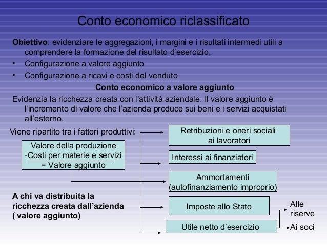 Conto economico riclassificatoObiettivo: evidenziare le aggregazioni, i margini e i risultati intermedi utili acomprendere...