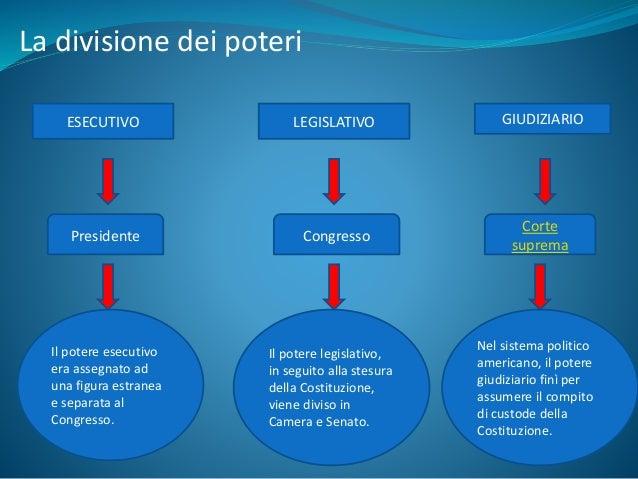 La rivoluzione americana struttura politica for Struttura politica italiana