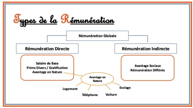 how to ask for remuneration