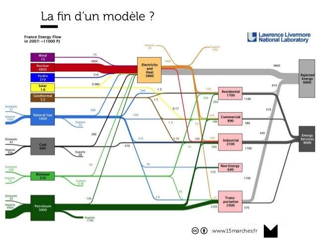 www.15marches.fr @15marches #LDTRA stephane@15marches.fr La fin d'un modèle ?