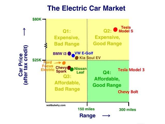 www.15marches.fr Effet de levier et effet réseau TeslaModel3    ChevyBolt