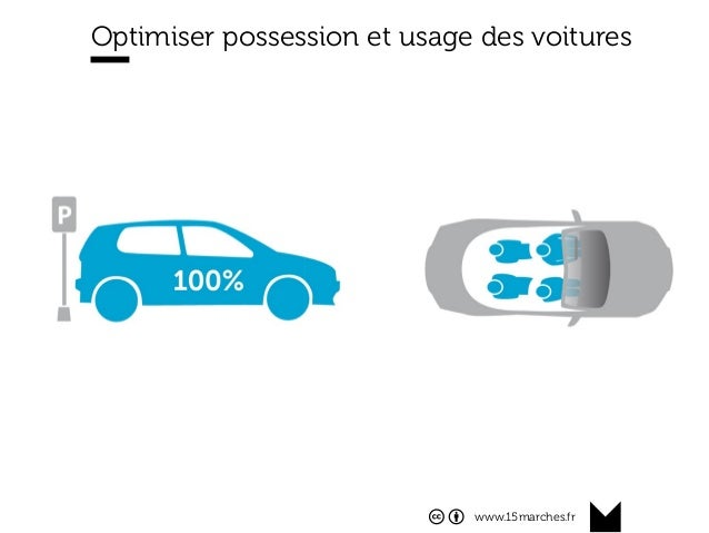www.15marches.fr Optimiser possession et usage des voitures