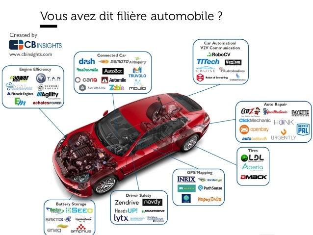 www.15marches.fr @15marches #LDTRA stephane@15marches.fr Vous avez dit filière automobile ?