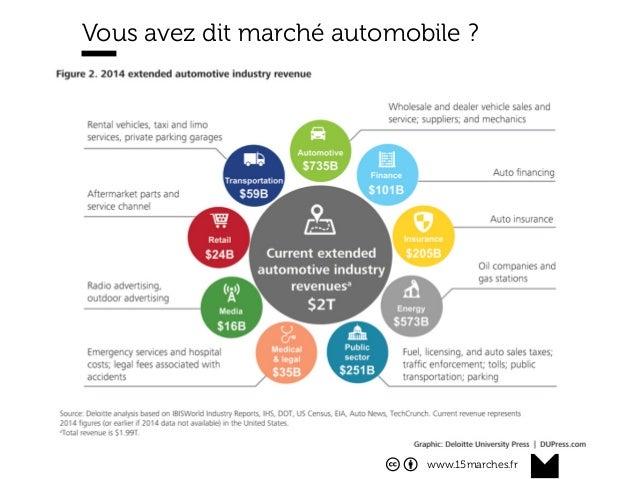www.15marches.fr @15marches #LDTRA stephane@15marches.fr Vous avez dit marché automobile ?