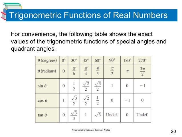 100 Trigonometric Functions Value Table Graphs Sine And