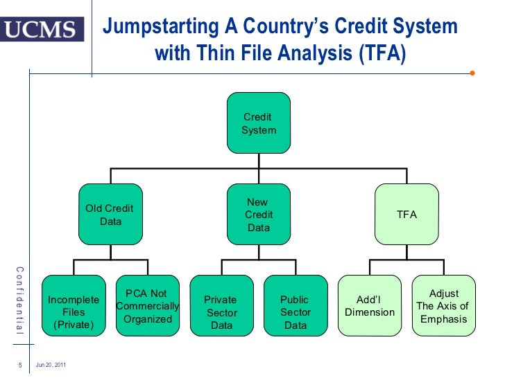 credit appraisal system at axis bank After information technology companies, banks are also now moving away from the bell-curve system of employee appraisal axis bank, the country's third-largest private sector lender, has decided to follow a new method of assessment called acelerate and ditch the old system from this financial year onwards.