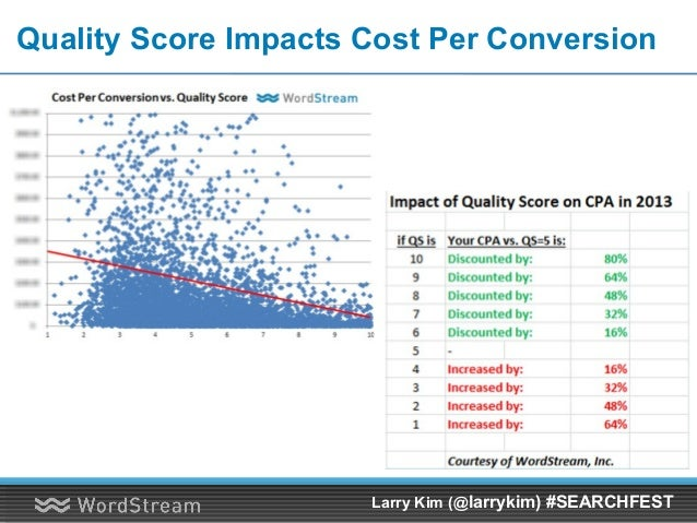 Quality Score Impacts Cost Per Conversion Larry Kim (@larrykim) #SEARCHFEST