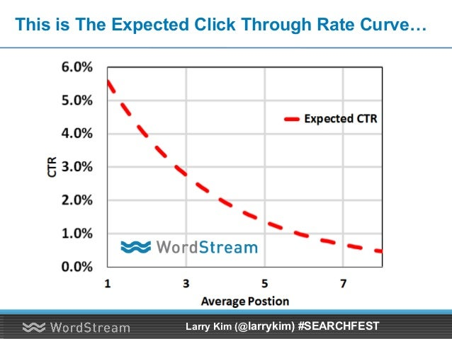 This is The Expected Click Through Rate Curve… Larry Kim (@larrykim) #SEARCHFEST