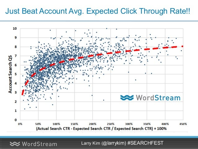Just Beat Account Avg. Expected Click Through Rate!! Larry Kim (@larrykim) #SEARCHFEST