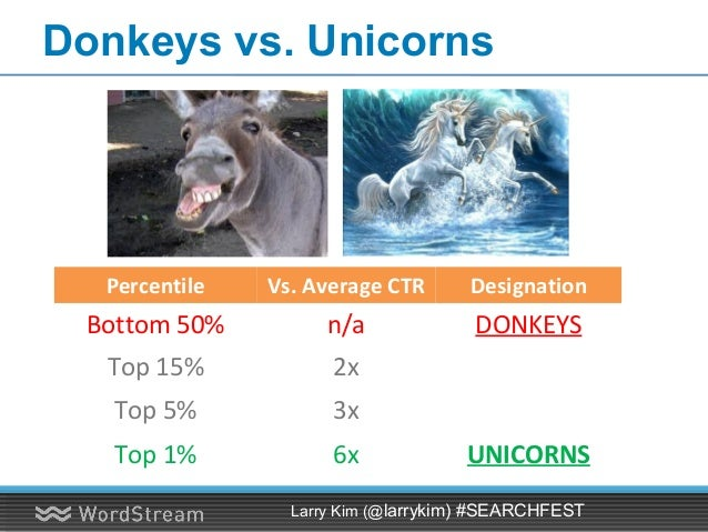 CONFIDENTIAL – DO NOT DISTRIBUTE 22 Unicorns Ads (6x Avg. CTR - HOW?!)