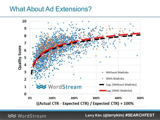 "How To Write ""Unicorn Ads""? (Top 1%, 6x Average CTR)"