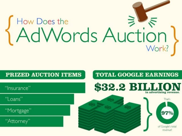 Understanding the AdWords Auction