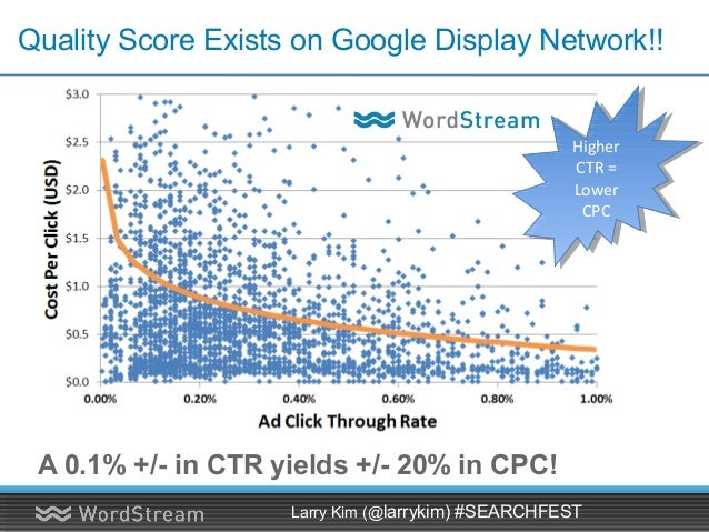 """About Those """"Display Ads""""… • 67.5% of Display Ads are Plain Text Ads! Larry Kim (@larrykim) #SEARCHFEST"""