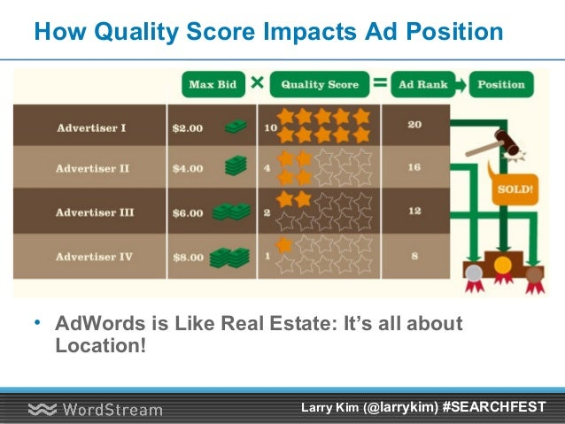 How Quality Score Impacts Ad Position • AdWords is Like Real Estate: It's all about Location! Larry Kim (@larrykim) #SEARC...
