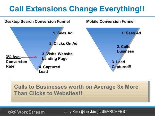 Yet Mobile is Much Cheaper Than Desktop Clicks Larry Kim (@larrykim) #SEARCHFEST