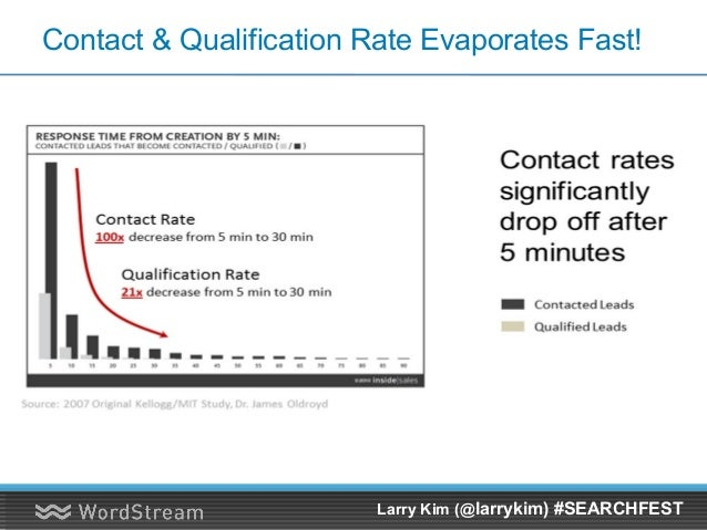 Forget Mobile Sites & Landing Pages! Larry Kim (@larrykim) #SEARCHFEST