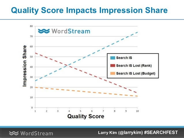 Quality Score Impacts Impression Share Larry Kim (@larrykim) #SEARCHFEST