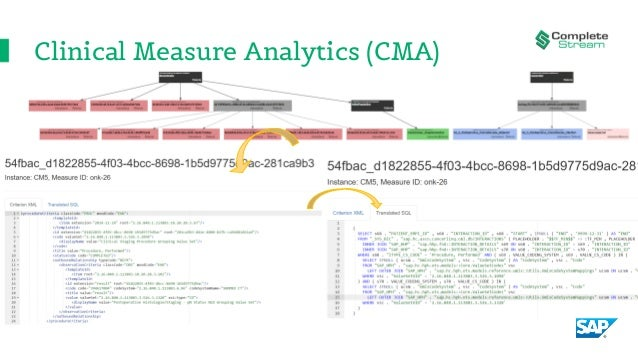 Clinical Measure Analytics (CMA)