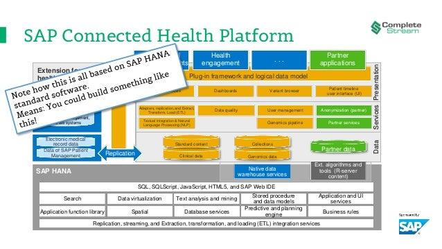 SAP Connected Health Platform Presentation SAP HANA SQL, SQLScript, JavaScript, HTML5, and SAP Web IDE Replication, stream...