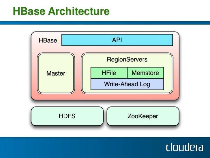 Hadoop World 2011: Advanced HBase Schema Design