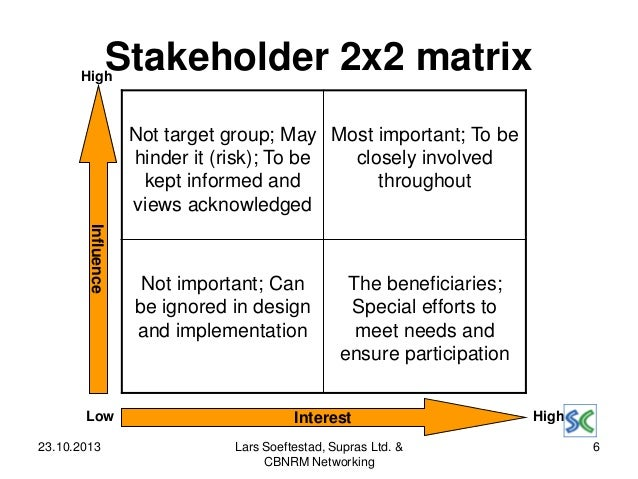 stakeholder interests and ownership issues Stakeholders are individuals or groups that have interests, rights, or ownership in  an organization and its activities customers, suppliers.
