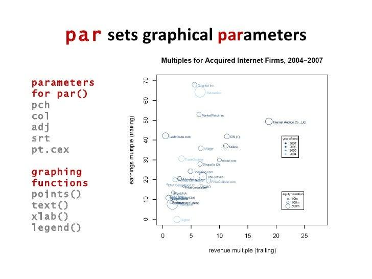 par  sets graphical  par ameters parameters for par() pch col adj srt pt.cex graphing functions points() text() xlab() leg...