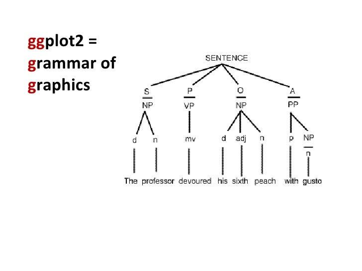 gg plot2 = g rammar of  g raphics