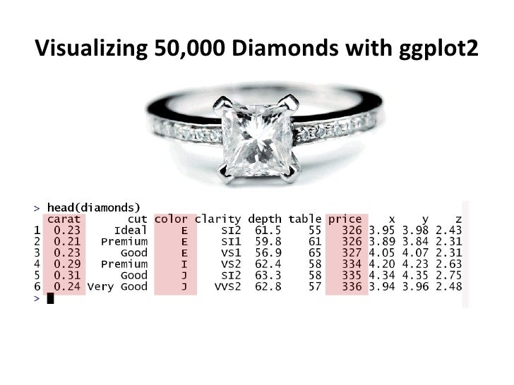 Visualizing 50,000 Diamonds with ggplot2